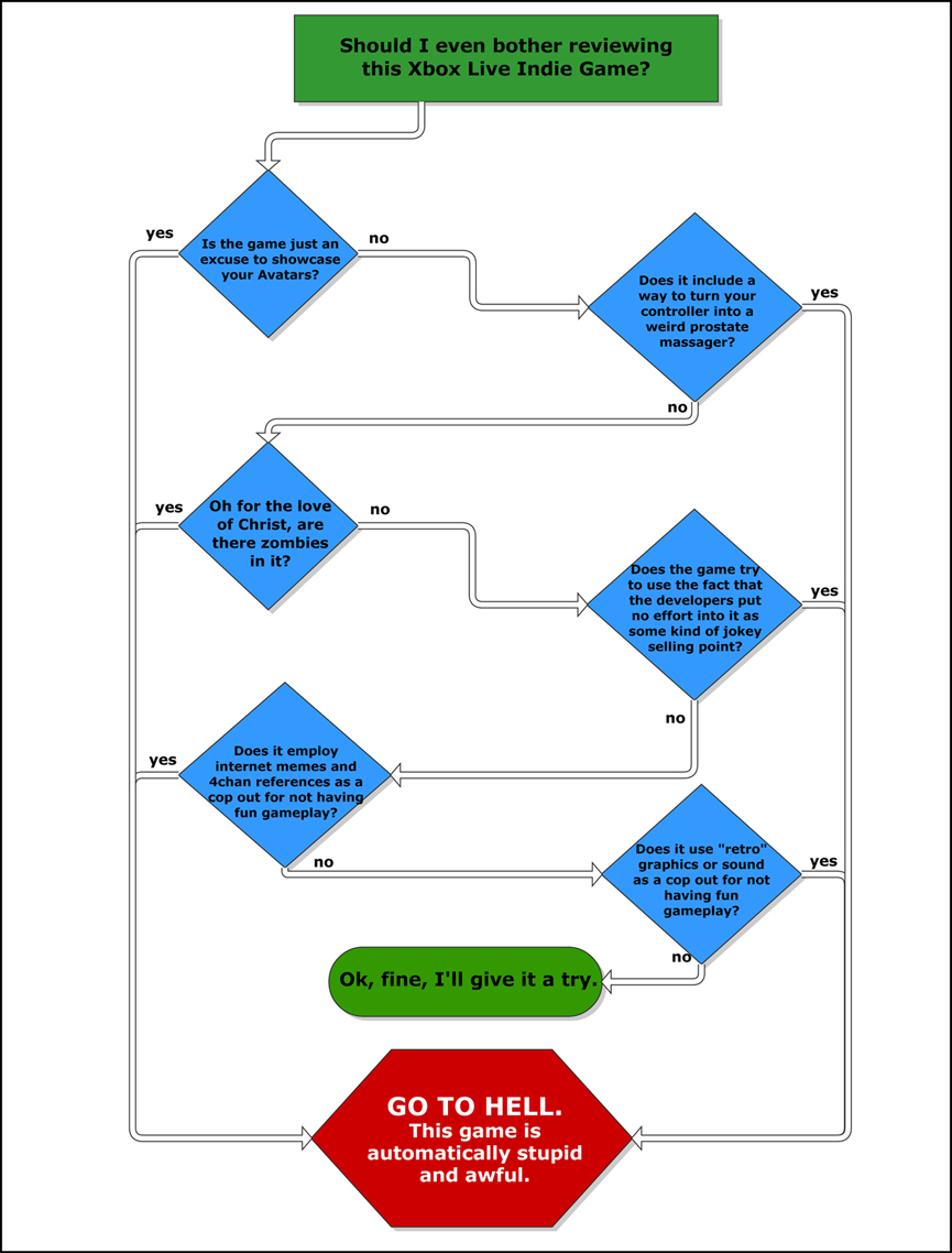 indie game flowchart