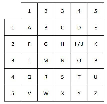 polybius-square