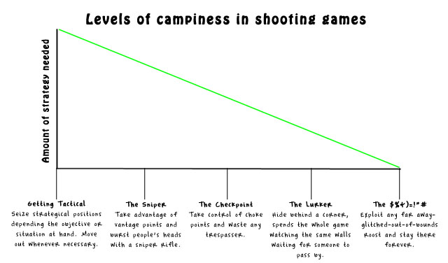 levels of camipness
