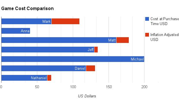 Game-Cost-Comparison