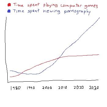 computer games porn graph